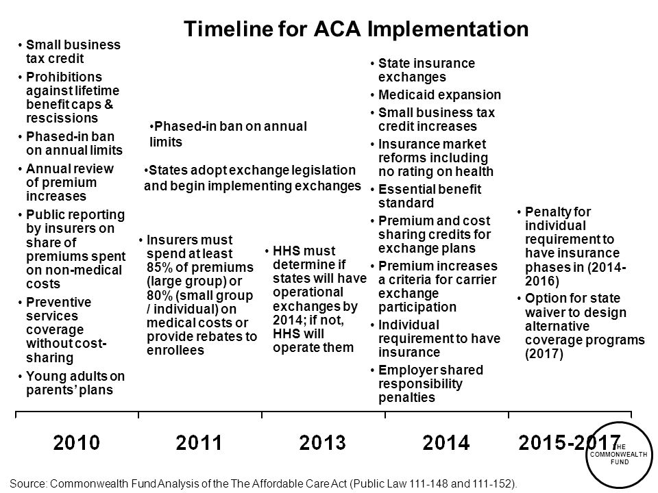 THE COMMONWEALTH FUND Timeline for ACA Implementation Small business tax credit Prohibitions against lifetime benefit caps & rescissions Phased-in ban on annual limits Annual review of premium increases Public reporting by insurers on share of premiums spent on non-medical costs Preventive services coverage without cost- sharing Young adults on parents plans Source: Commonwealth Fund Analysis of the The Affordable Care Act (Public Law 111-148 and 111-152).