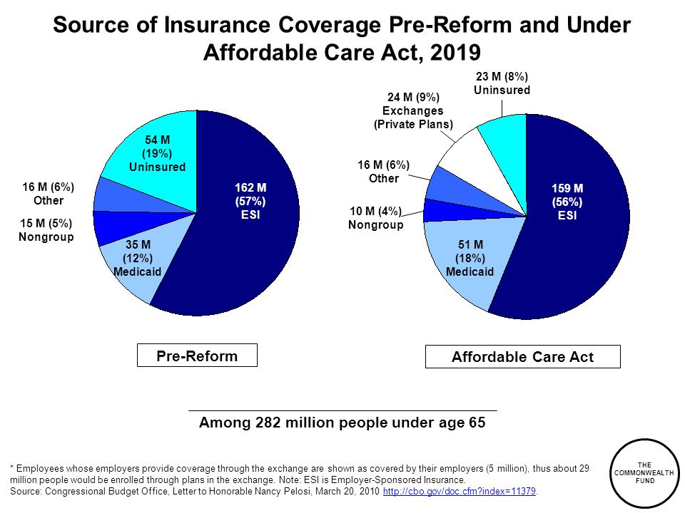 THE COMMONWEALTH FUND Source of Insurance Coverage Pre-Reform and Under Affordable Care Act, 2019 * Employees whose employers provide coverage through the exchange are shown as covered by their employers (5 million), thus about 29 million people would be enrolled through plans in the exchange.