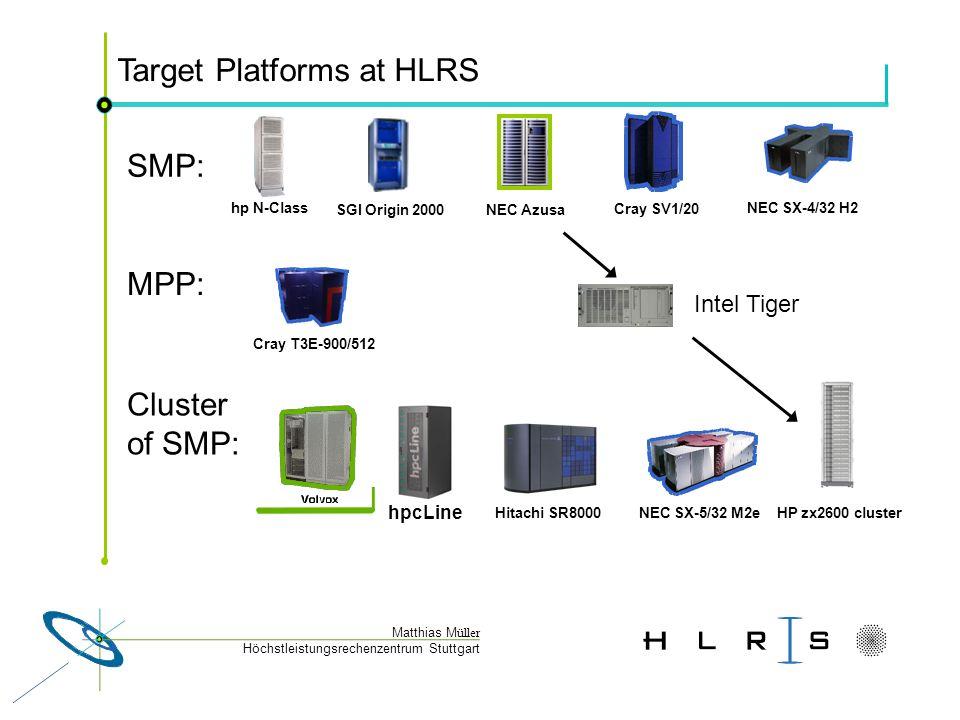 Höchstleistungsrechenzentrum Stuttgart Matthias M üller Target Platforms at HLRS Cray SV1/20 SGI Origin 2000 NEC SX-4/32 H2 NEC SX-5/32 M2e Cray T3E-900/512 Hitachi SR8000 hpcLine hp N-Class NEC Azusa MPP: SMP: Cluster of SMP: HP zx2600 cluster Intel Tiger