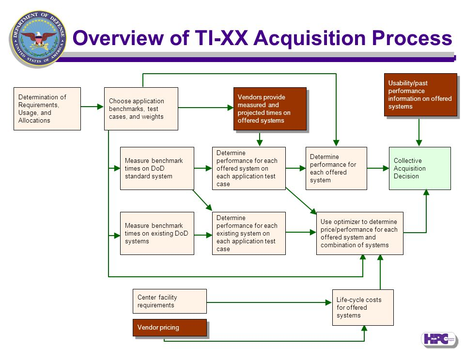 Overview of TI-XX Acquisition Process Determination of Requirements, Usage, and Allocations Choose application benchmarks, test cases, and weights Vendors provide measured and projected times on offered systems Measure benchmark times on DoD standard system Measure benchmark times on existing DoD systems Determine performance for each offered system on each application test case Determine performance for each existing system on each application test case Determine performance for each offered system Usability/past performance information on offered systems Collective Acquisition Decision Use optimizer to determine price/performance for each offered system and combination of systems Center facility requirements Vendor pricing Life-cycle costs for offered systems