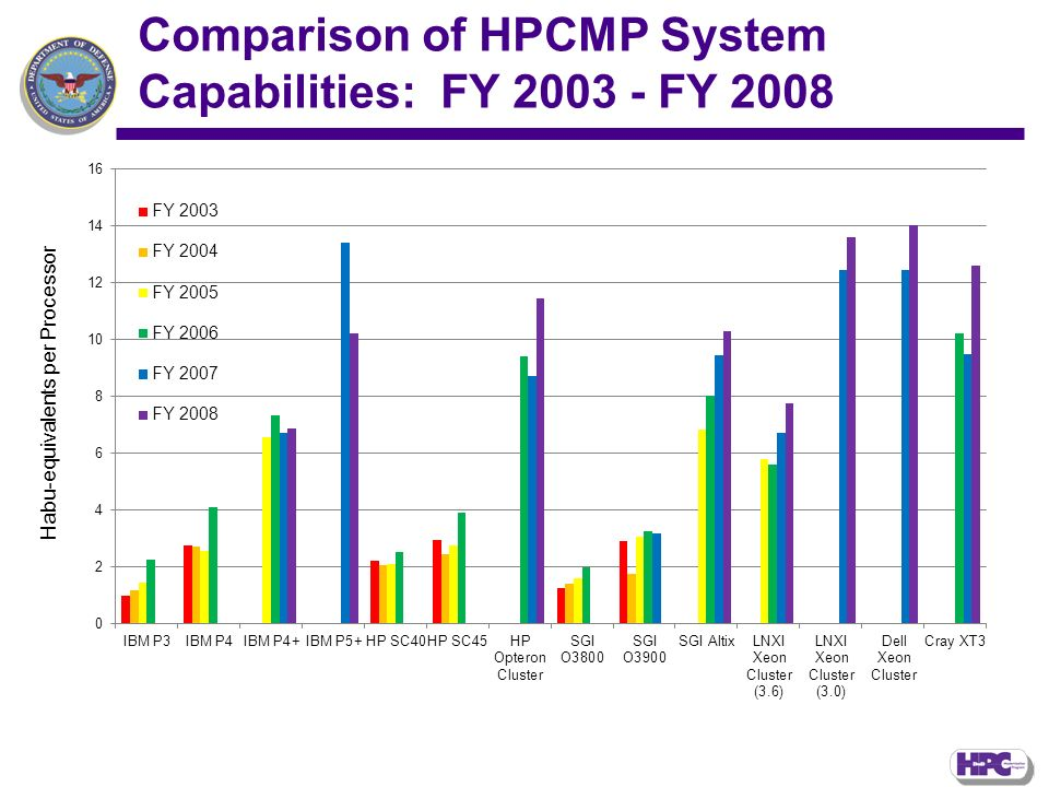 Comparison of HPCMP System Capabilities: FY 2003 - FY 2008 Habu-equivalents per Processor