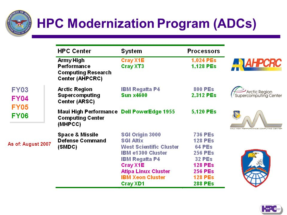 FY03 FY04 FY05 FY06 FY03 FY04 FY05 FY06 As of: August 2007 HPC Modernization Program (ADCs)