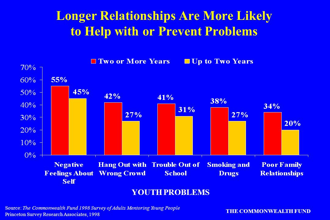 Source: The Commonwealth Fund 1998 Survey of Adults Mentoring Young People Princeton Survey Research Associates, 1998 THE COMMONWEALTH FUND Longer Relationships Are More Likely to Help with or Prevent Problems YOUTH PROBLEMS