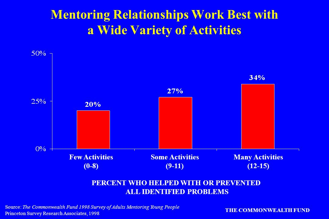Source: The Commonwealth Fund 1998 Survey of Adults Mentoring Young People Princeton Survey Research Associates, 1998 THE COMMONWEALTH FUND Mentoring Relationships Work Best with a Wide Variety of Activities PERCENT WHO HELPED WITH OR PREVENTED ALL IDENTIFIED PROBLEMS Few Activities (0-8) Some Activities (9-11) Many Activities (12-15)
