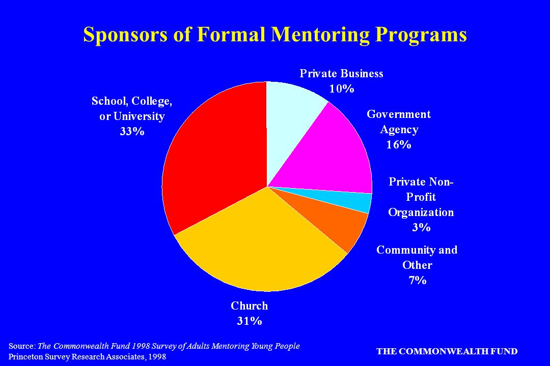 Source: The Commonwealth Fund 1998 Survey of Adults Mentoring Young People Princeton Survey Research Associates, 1998 THE COMMONWEALTH FUND Sponsors of Formal Mentoring Programs