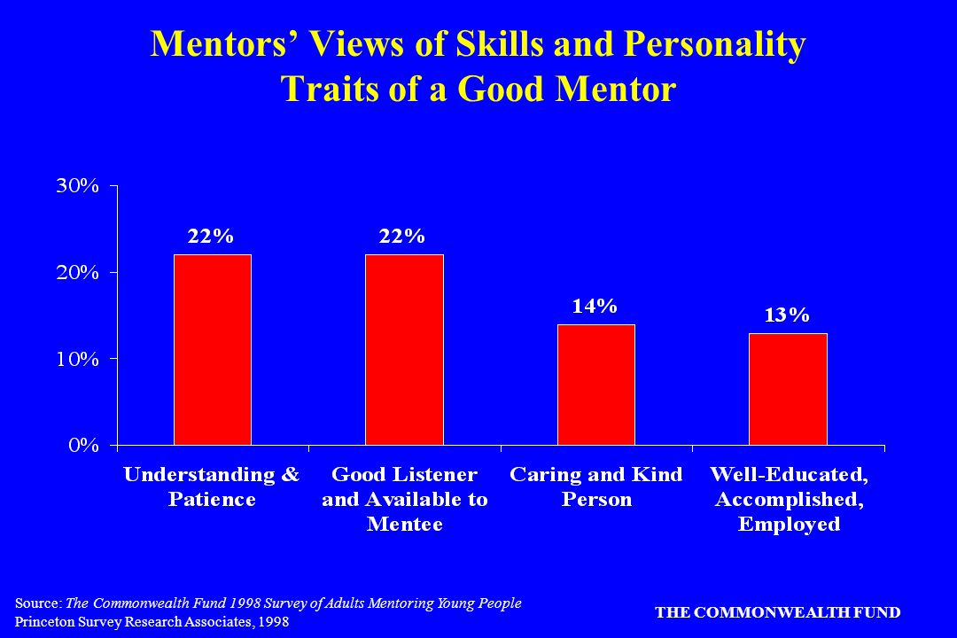 Source: The Commonwealth Fund 1998 Survey of Adults Mentoring Young People Princeton Survey Research Associates, 1998 THE COMMONWEALTH FUND Mentors Views of Skills and Personality Traits of a Good Mentor