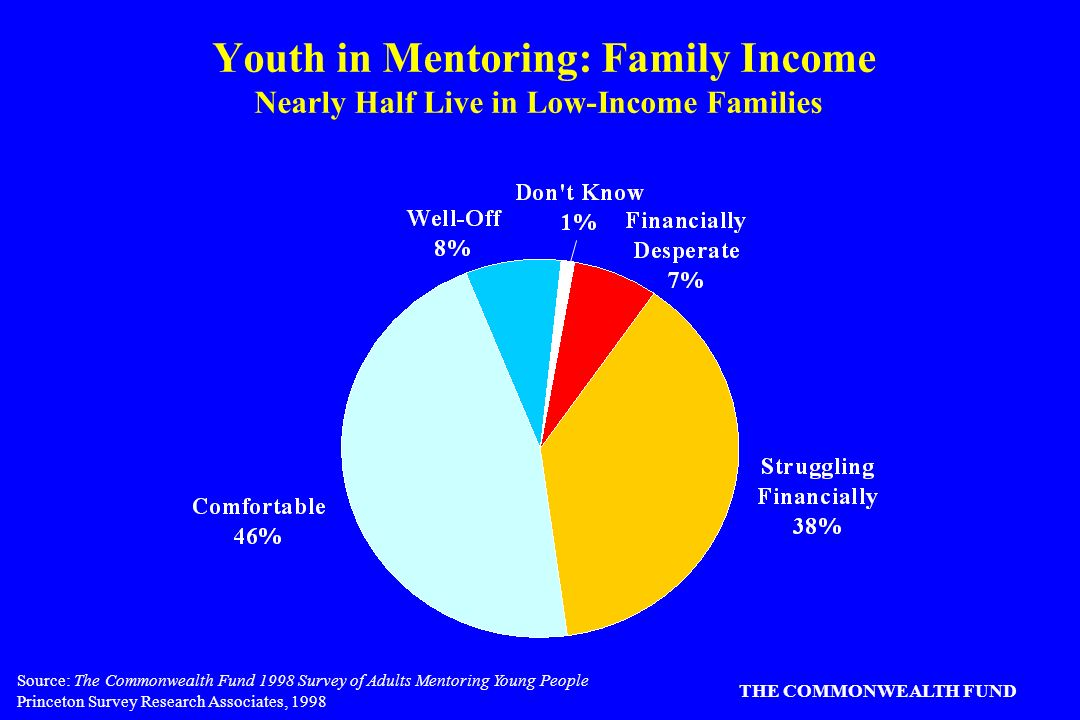 Source: The Commonwealth Fund 1998 Survey of Adults Mentoring Young People Princeton Survey Research Associates, 1998 THE COMMONWEALTH FUND Youth in Mentoring: Family Income Nearly Half Live in Low-Income Families