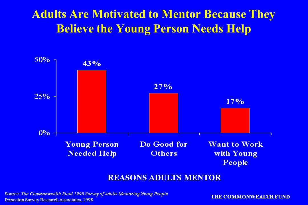Source: The Commonwealth Fund 1998 Survey of Adults Mentoring Young People Princeton Survey Research Associates, 1998 THE COMMONWEALTH FUND Adults Are Motivated to Mentor Because They Believe the Young Person Needs Help REASONS ADULTS MENTOR