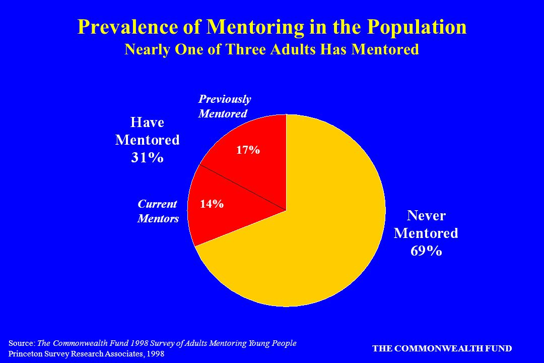Source: The Commonwealth Fund 1998 Survey of Adults Mentoring Young People Princeton Survey Research Associates, 1998 THE COMMONWEALTH FUND Prevalence of Mentoring in the Population Nearly One of Three Adults Has Mentored 17% 14%Current Mentors Previously Mentored