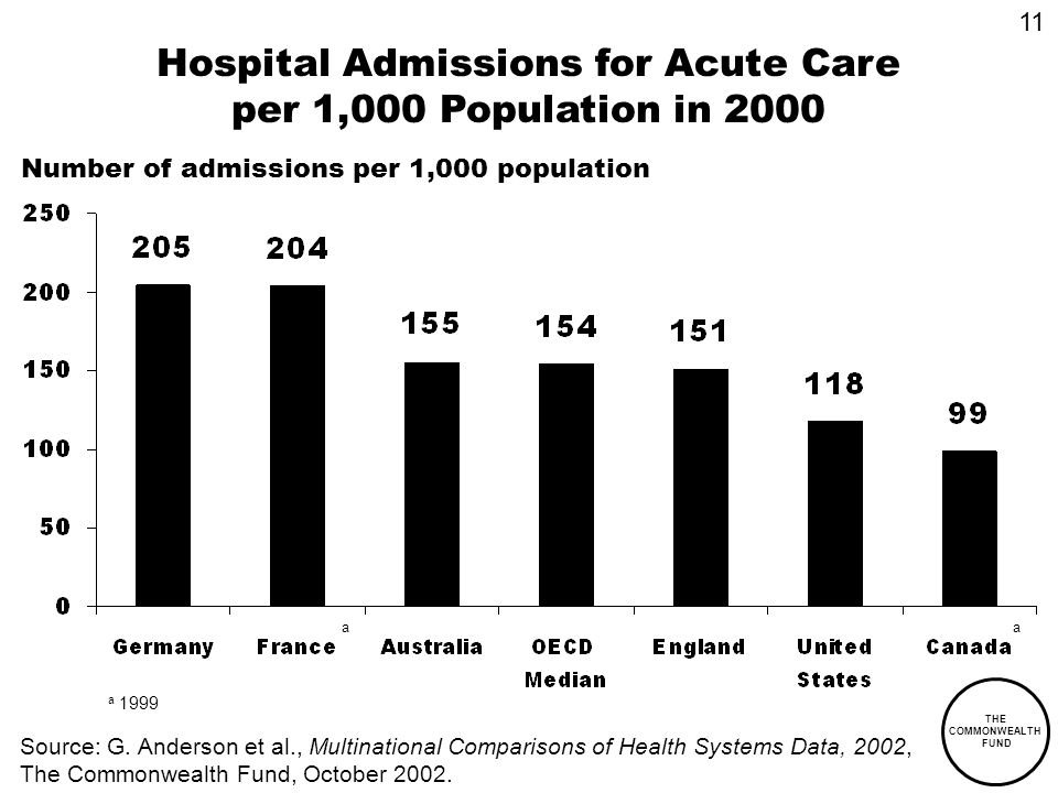 THE COMMONWEALTH FUND Hospital Admissions for Acute Care per 1,000 Population in 2000 aa a 1999 Number of admissions per 1,000 population 11 Source: G.