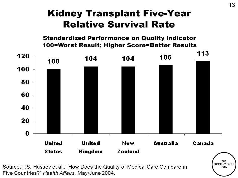 THE COMMONWEALTH FUND Kidney Transplant Five-Year Relative Survival Rate Standardized Performance on Quality Indicator 100=Worst Result; Higher Score=Better Results Source: P.S.