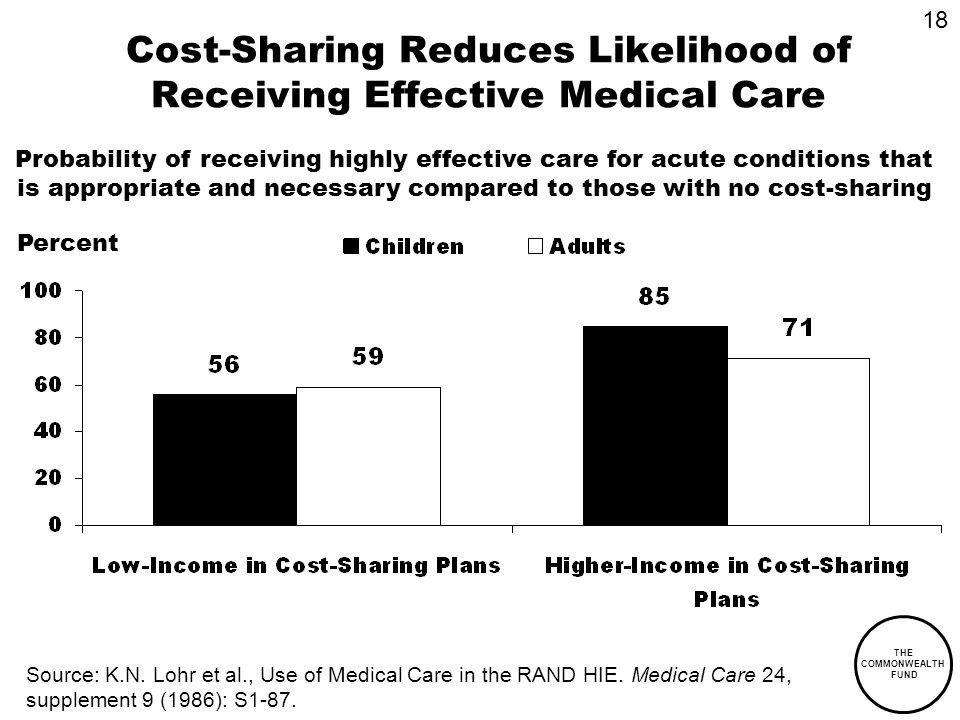 THE COMMONWEALTH FUND Cost-Sharing Reduces Likelihood of Receiving Effective Medical Care Source: K.N. Lohr et al., Use of Medical Care in the RAND HI