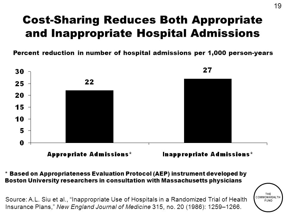 THE COMMONWEALTH FUND Cost-Sharing Reduces Both Appropriate and Inappropriate Hospital Admissions Percent reduction in number of hospital admissions p