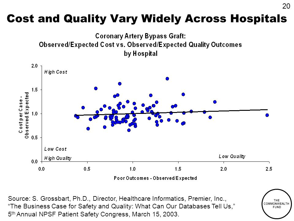 THE COMMONWEALTH FUND Cost and Quality Vary Widely Across Hospitals Source: S. Grossbart, Ph.D., Director, Healthcare Informatics, Premier, Inc., The