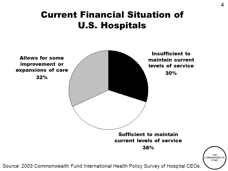 THE COMMONWEALTH FUND Current Financial Situation of U.S.