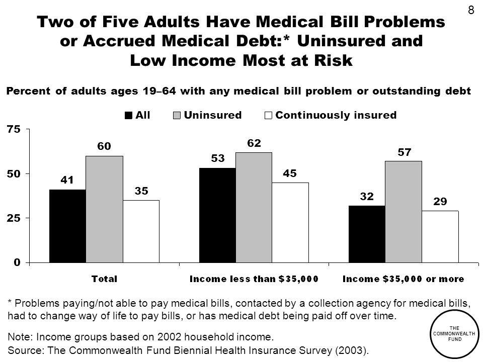 THE COMMONWEALTH FUND Two of Five Adults Have Medical Bill Problems or Accrued Medical Debt:* Uninsured and Low Income Most at Risk Percent of adults