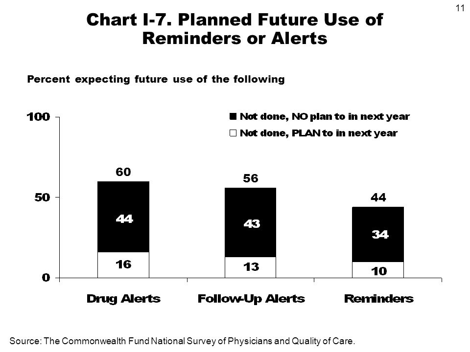 11 Source: The Commonwealth Fund National Survey of Physicians and Quality of Care.