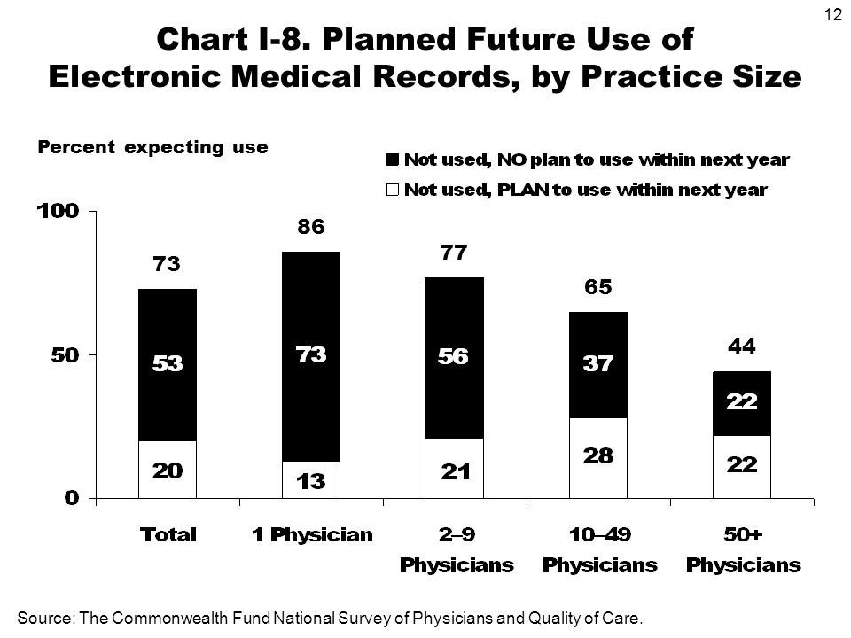 12 Source: The Commonwealth Fund National Survey of Physicians and Quality of Care.