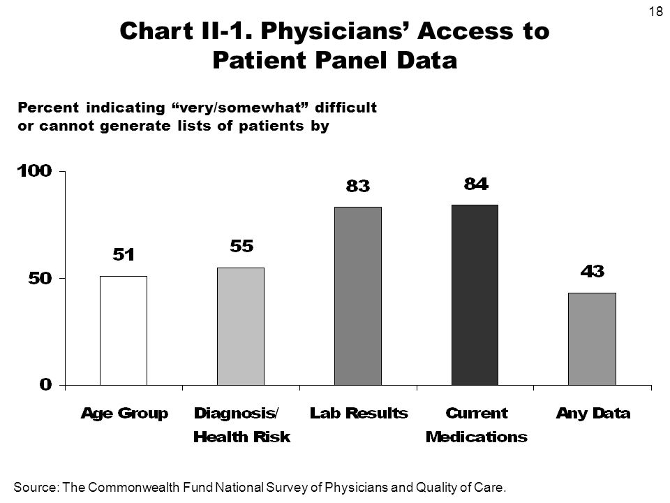 18 Chart II-1. Physicians Access to Patient Panel Data Percent indicating very/somewhat difficult or cannot generate lists of patients by Source: The
