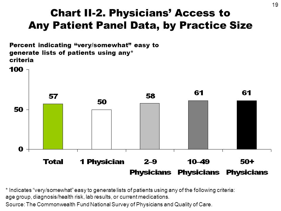 19 Source: The Commonwealth Fund National Survey of Physicians and Quality of Care.