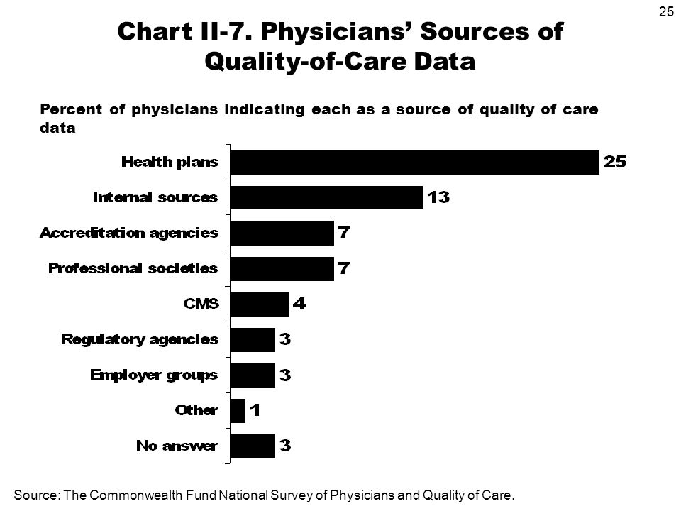 25 Percent of physicians indicating each as a source of quality of care data Chart II-7.