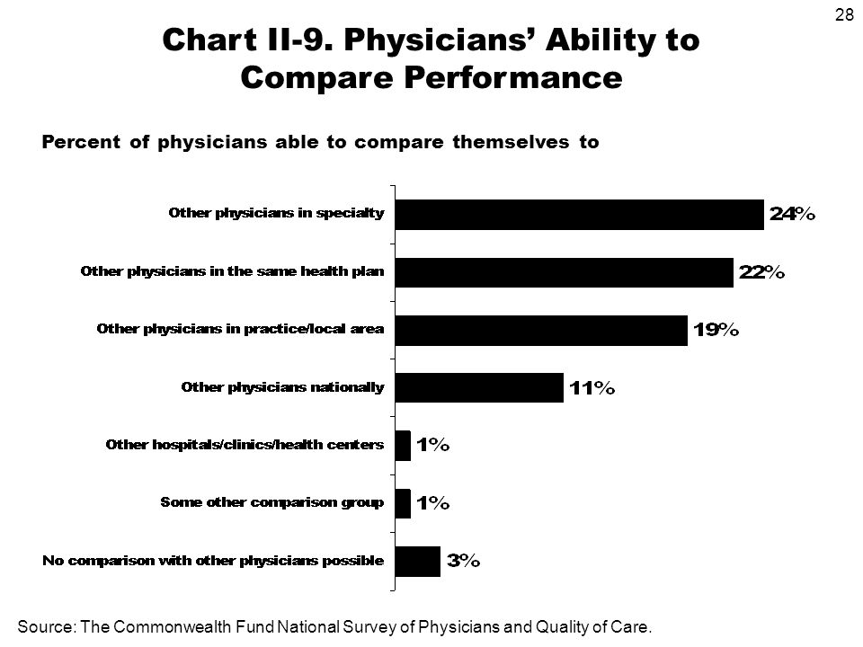 28 Percent of physicians able to compare themselves to Chart II-9.