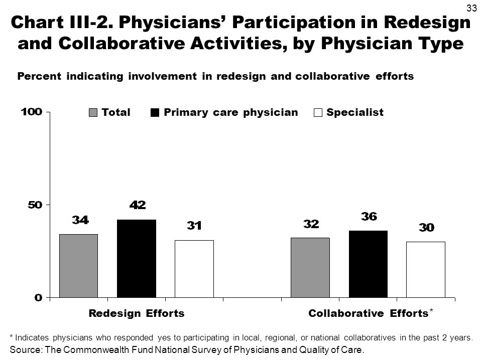33 Source: The Commonwealth Fund National Survey of Physicians and Quality of Care. Chart III-2. Physicians Participation in Redesign and Collaborativ