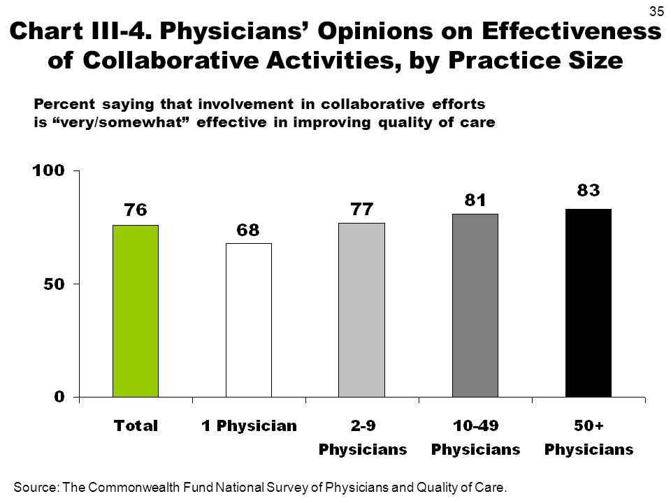 35 Source: The Commonwealth Fund National Survey of Physicians and Quality of Care.