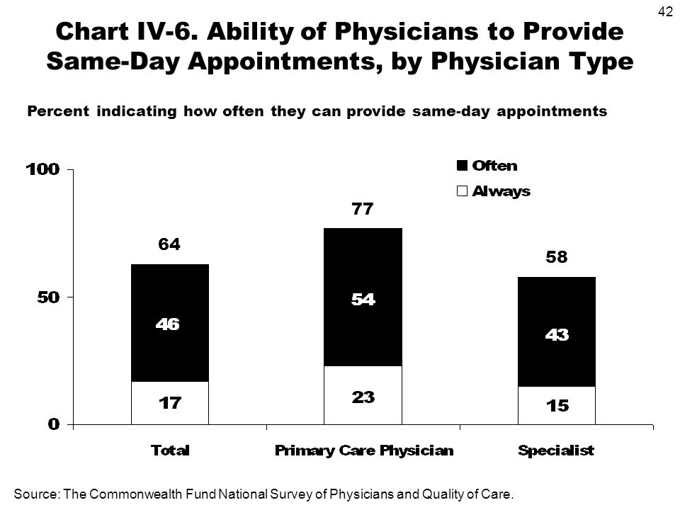42 Source: The Commonwealth Fund National Survey of Physicians and Quality of Care. Chart IV-6. Ability of Physicians to Provide Same-Day Appointments