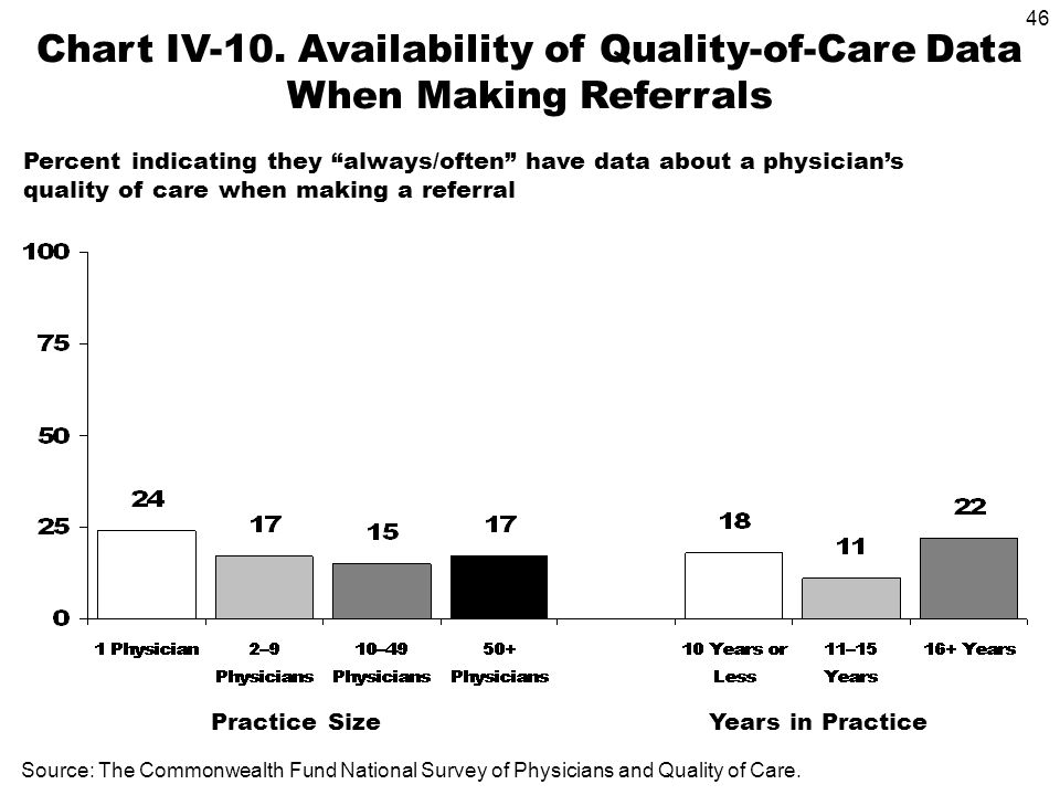 46 Years in Practice Practice Size Chart IV-10. Availability of Quality-of-Care Data When Making Referrals Percent indicating they always/often have d