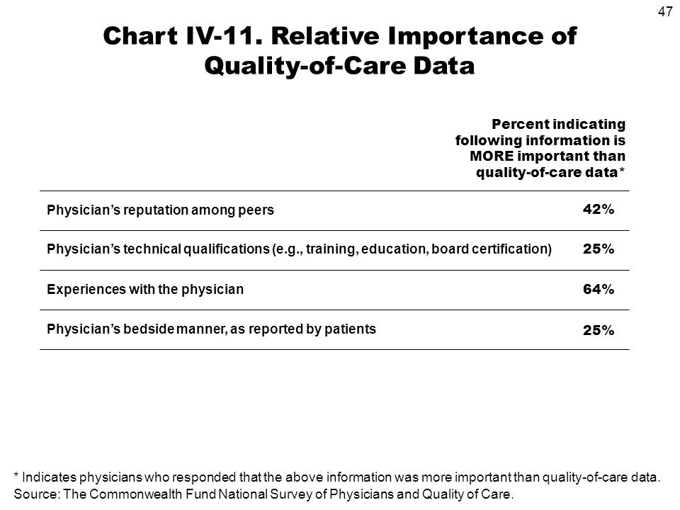 47 Physicians technical qualifications (e.g., training, education, board certification) Experiences with the physician Physicians bedside manner, as reported by patients 25% 64% 25% Chart IV-11.