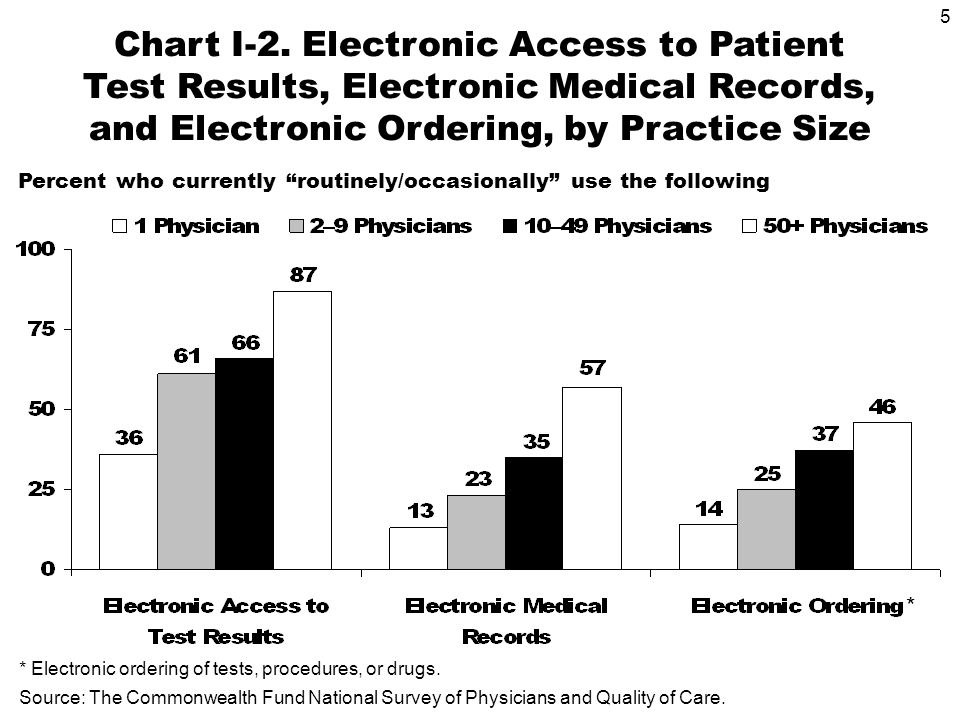 5 Chart I-2. Electronic Access to Patient Test Results, Electronic Medical Records, and Electronic Ordering, by Practice Size Source: The Commonwealth