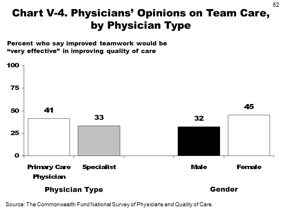 52 Gender Physician Type Source: The Commonwealth Fund National Survey of Physicians and Quality of Care.