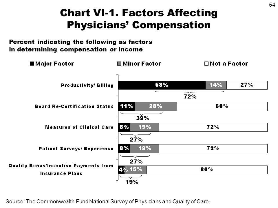 54 Chart VI-1.