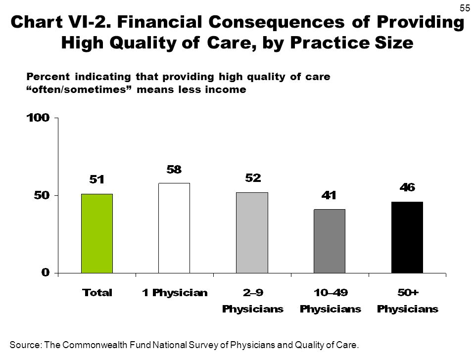 55 Source: The Commonwealth Fund National Survey of Physicians and Quality of Care. Chart VI-2. Financial Consequences of Providing High Quality of Ca