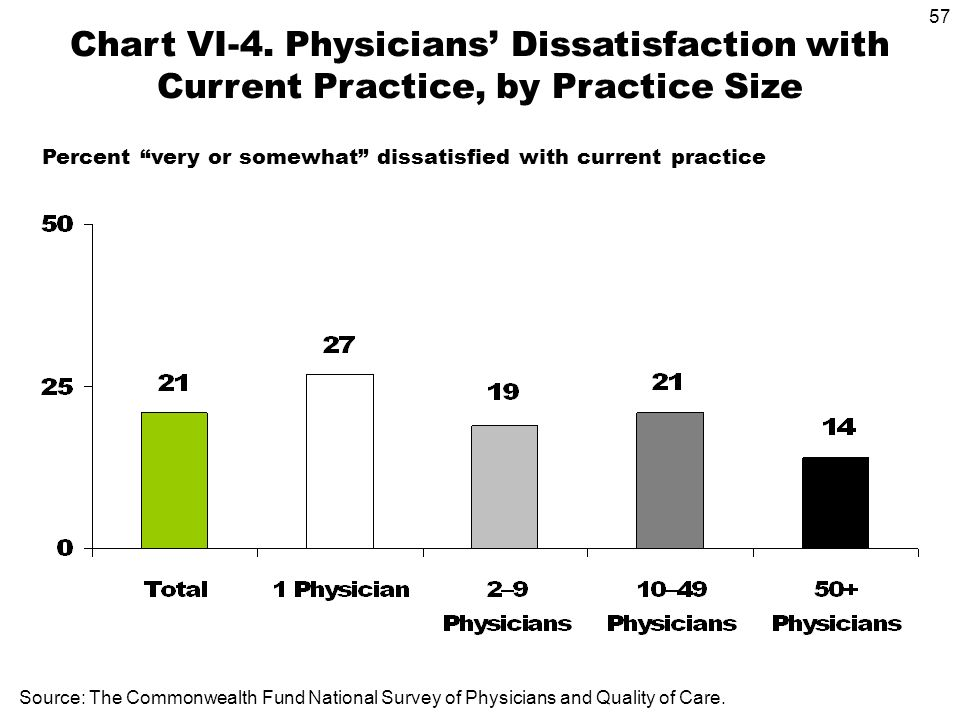 57 Source: The Commonwealth Fund National Survey of Physicians and Quality of Care. Chart VI-4. Physicians Dissatisfaction with Current Practice, by P