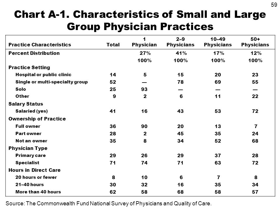 59 Practice CharacteristicsTotal 1 Physician 2–9 Physicians 10–49 Physicians 50+ Physicians Percent Distribution 27% 41% 17% 12% 100% Practice Setting