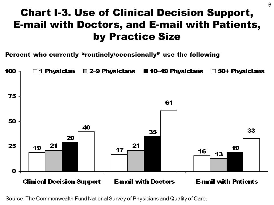 6 Chart I-3. Use of Clinical Decision Support, E-mail with Doctors, and E-mail with Patients, by Practice Size Source: The Commonwealth Fund National