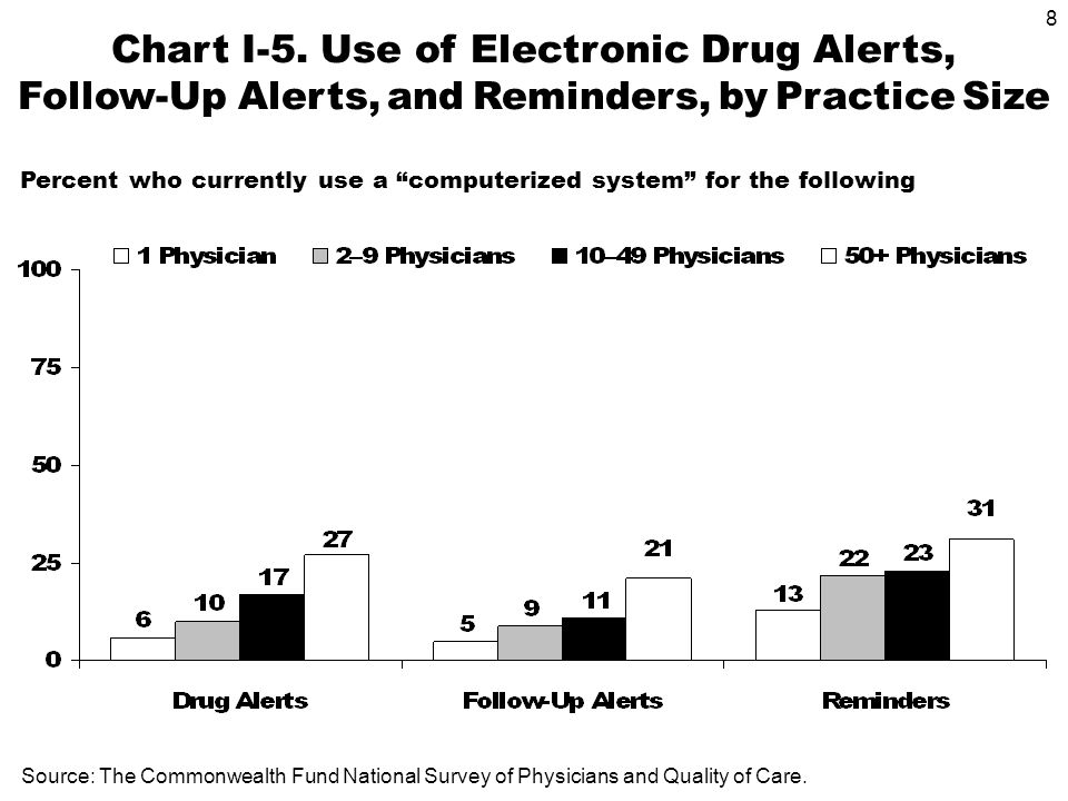 8 Chart I-5. Use of Electronic Drug Alerts, Follow-Up Alerts, and Reminders, by Practice Size Source: The Commonwealth Fund National Survey of Physici