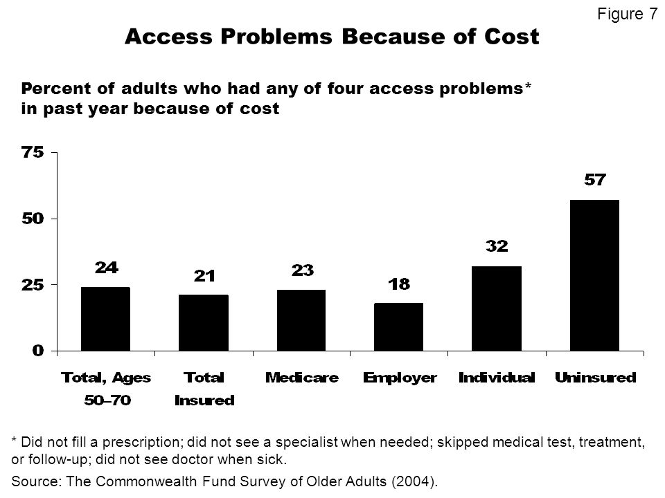 Access Problems Because of Cost Percent of adults who had any of four access problems* in past year because of cost * Did not fill a prescription; did not see a specialist when needed; skipped medical test, treatment, or follow-up; did not see doctor when sick.