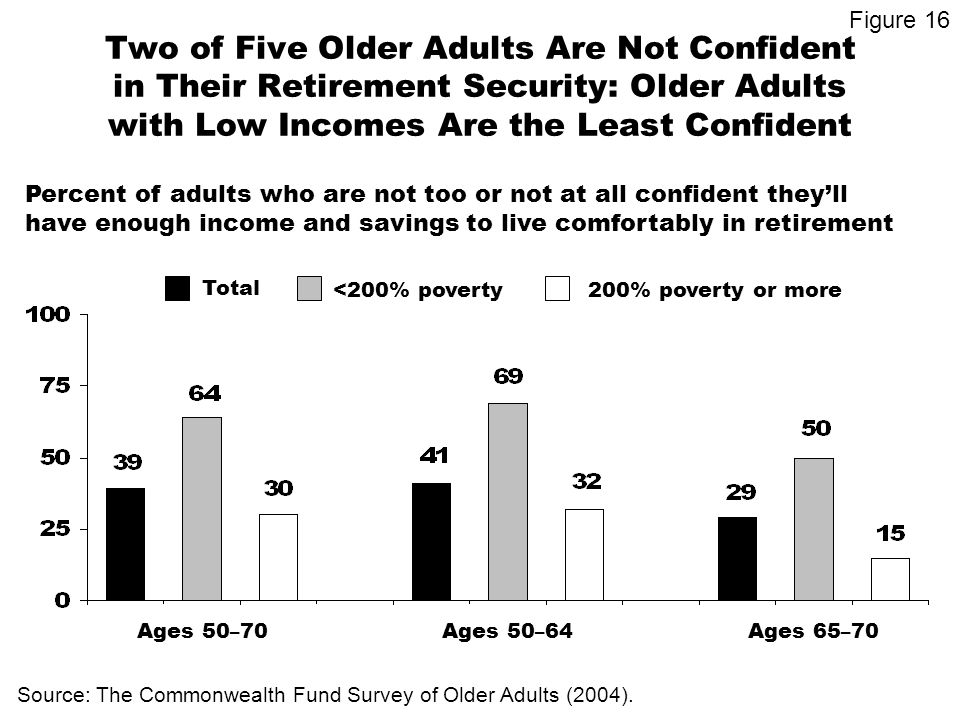 Two of Five Older Adults Are Not Confident in Their Retirement Security: Older Adults with Low Incomes Are the Least Confident Ages 50 – 64 Source: The Commonwealth Fund Survey of Older Adults (2004).