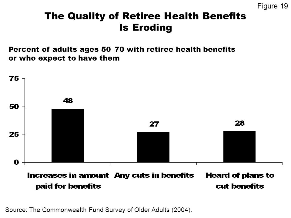 The Quality of Retiree Health Benefits Is Eroding Percent of adults ages 50–70 with retiree health benefits or who expect to have them Source: The Commonwealth Fund Survey of Older Adults (2004).