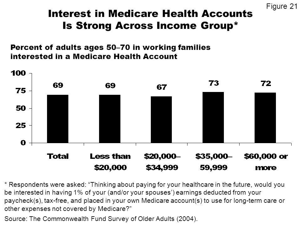 Interest in Medicare Health Accounts Is Strong Across Income Group* Percent of adults ages 50–70 in working families interested in a Medicare Health Account * Respondents were asked: Thinking about paying for your healthcare in the future, would you be interested in having 1% of your (and/or your spouses) earnings deducted from your paycheck(s), tax-free, and placed in your own Medicare account(s) to use for long-term care or other expenses not covered by Medicare.