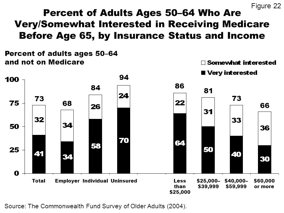 Percent of Adults Ages 50–64 Who Are Very/Somewhat Interested in Receiving Medicare Before Age 65, by Insurance Status and Income Percent of adults ages 50–64 and not on Medicare 73 84 68 94 Source: The Commonwealth Fund Survey of Older Adults (2004).