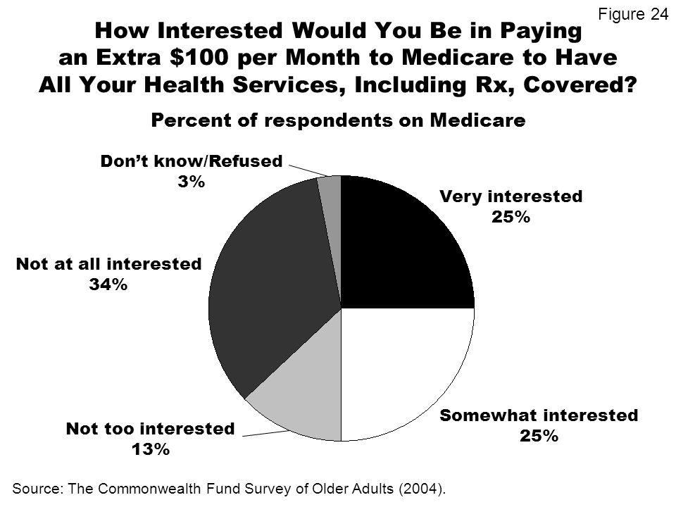 How Interested Would You Be in Paying an Extra $100 per Month to Medicare to Have All Your Health Services, Including Rx, Covered.