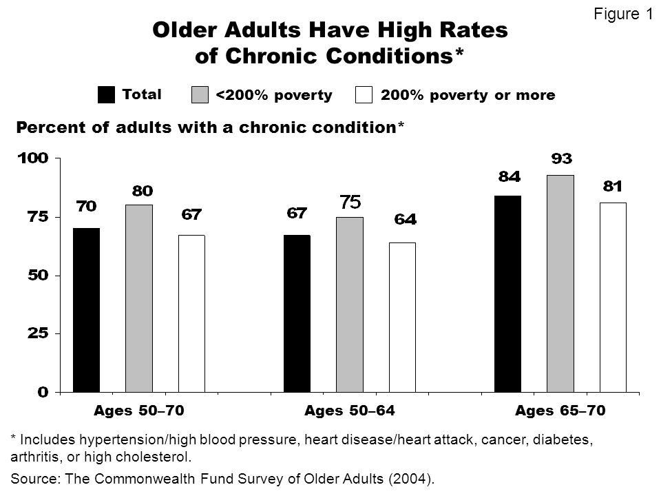Importance of Becoming Eligible for Medicare Percent of Medicare beneficiaries ages 50–70 who said it was very important to become eligible for Medicare Source: The Commonwealth Fund Survey of Older Adults (2004).