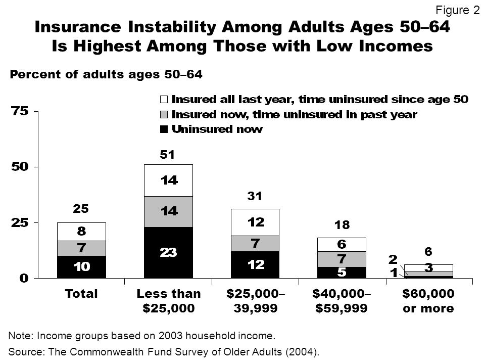 Insurance Instability Among Adults Ages 50–64 Is Highest Among Those with Low Incomes Percent of adults ages 50–64 6 25 51 31 18 TotalLess than $25,000 $25,000– 39,999 $40,000– $59,999 Note: Income groups based on 2003 household income.