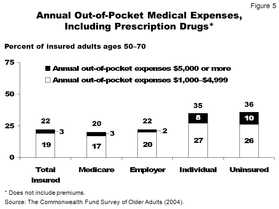 Percent of Insured Older Adults Who Are Underinsured* Percent of insured adults 50–70 * Defined as underinsured if: 1) medical expenses (excluding premiums) represent 10% or more of income; 2) medical expenses (excluding premiums) for low income (<200% FPL) represent 5% or more of income; or 3) deductible represents 5% or more of income.