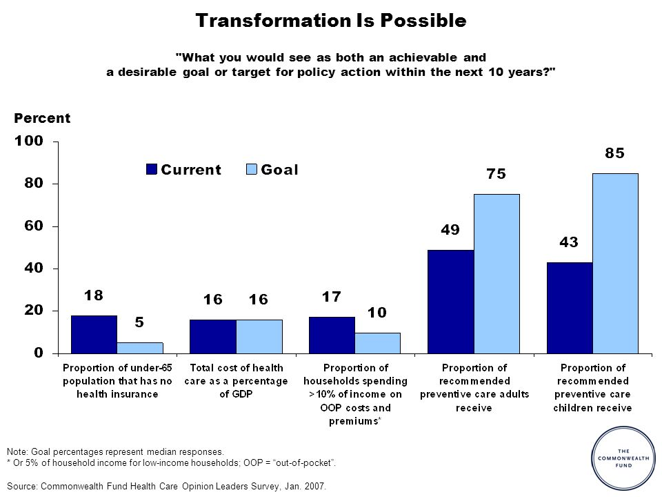 Percent Transformation Is Possible Source: Commonwealth Fund Health Care Opinion Leaders Survey, Jan.