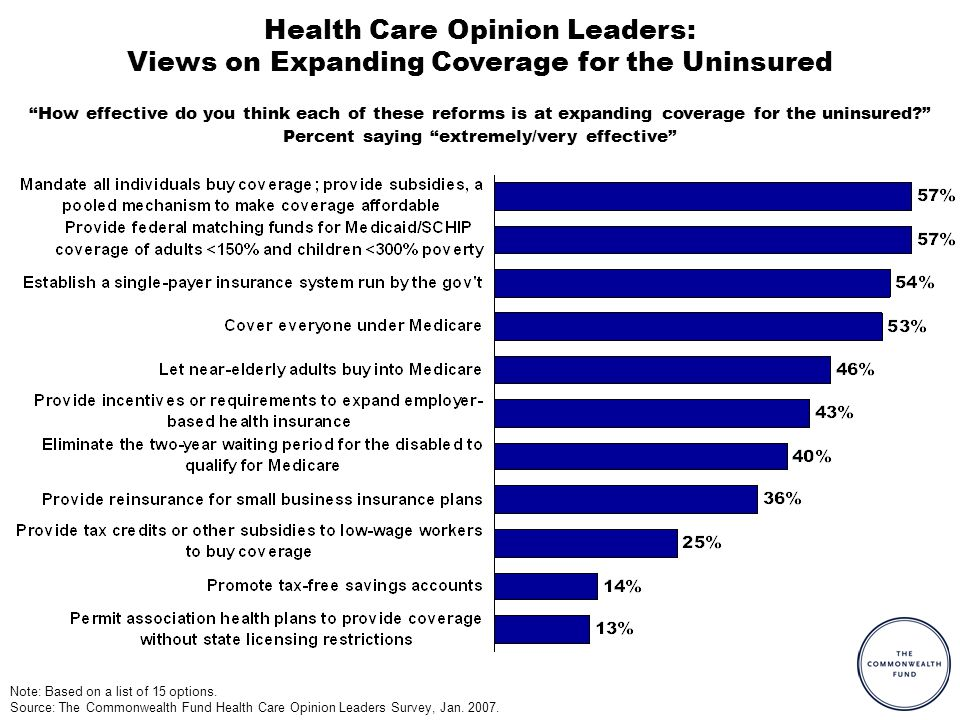 Health Care Opinion Leaders: Views on Expanding Coverage for the Uninsured How effective do you think each of these reforms is at expanding coverage for the uninsured.